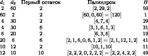 $\begin{matrix} d_1 & d_2 & \textrm{Первый остаток} & \textrm{Палиндром} & B\\  2 & 60 & 2 & [2,29,2] & 59\\  60 & 2 & 2 & [60,0,60]=[120] & 1\\  4 & 30 & 2 & [4,7,4] & 29\\  4 & 30 & 6 & [3,1,6,1,3] & 31\\  6 & 20 & 2 & [6,3,6] & 19\\  20 & 6 & 6 & [2,1,6,0,6,1,2]=[2,1,12,1,2] & 41\\  10 & 12 & 2 & [10,1,10] & 11\\  12 & 10 & 10 & [2,2,2,0,2,2,2]=[2,2,4,2,2] & 49 \end{matrix}$