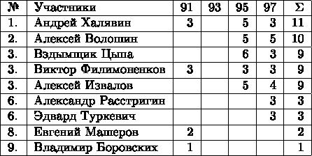 \begin{tabular}{|l|l|r|r|r|r|r|r|c|}  \hline № & Участники & 91 & 93 &  95 & 97 & \Sigma\\  \hline 1. & Андрей Халявин & 3 &   & 5 & 3 & 11\\  \hline 2. & Алексей Волошин & &  & 5 & 5 & 10\\  \hline 3. & Вздымщик Цыпа &  &  & 6 & 3 & 9\\  \hline 3. & Виктор Филимоненков & 3 & & 3 & 3 & 9\\  \hline 3. & Алексей Извалов & &  & 5 &  4 & 9\\  \hline 6. & Александр Расстригин &  &  & & 3 & 3\\  \hline 6. & Эдвард Туркевич &   &  & & 3 & 3\\  \hline 8. & Евгений Машеров  & 2 &  & & & 2\\  \hline 9. & Владимир Боровских & 1 & & & & 1\\  \hline \end{tabular}