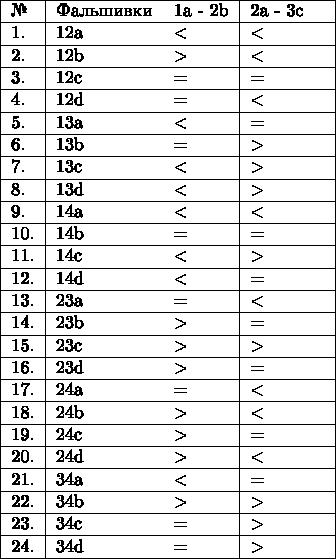 \begin{tabular}{|l|с|с|с|} \hline № & Фальшивки & 1a - 2b & 2a - 3c & \  \hline 1.& 12a & < & < &\ \hline 2.& 12b & > & < &\ \hline 3.& 12c & = & = &\ \hline 4.& 12d & = & < &\ \hline 5.& 13a & < & = &\ \hline 6.& 13b & = & > &\ \hline 7.& 13с & < & > &\ \hline 8.& 13d & < & > &\ \hline 9.& 14a & < & < &\ \hline 10.& 14b & = & = &\ \hline 11.& 14c & < & > &\ \hline 12.& 14d & < & = &\ \hline 13.& 23a & = & < &\ \hline 14.& 23b & > & = &\ \hline 15.& 23c & > & > &\ \hline 16.& 23d & > & = &\ \hline 17.& 24a & = & < &\ \hline 18.& 24b & > & < &\ \hline 19.& 24c & > & = &\ \hline 20.& 24d & > & < &\ \hline 21.& 34a & < & = &\ \hline 22.& 34b & > & > &\ \hline 23.& 34c & = & > &\ \hline 24.& 34d & = & > &\ \hline \end{tabular}