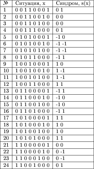 \begin{tabular}{|l|l|l|} \hline № & Ситуация, x & Синдром, s(x) \   \hline  1  &  0  0  1  1  0  0  0  1  &  0  1      \  \hline   2  &  0  0  1  1  0  0  1  0  &  0  0      \  \hline   3  &  0  0  1  1  0  1  0  0  &  0  0     \  \hline   4  &  0  0  1  1  1  0  0  0  &  0  1     \  \hline   5  &  0  1  0  1  0  0  0  1  & -1  0     \  \hline   6  &  0  1  0  1  0  0  1  0  & -1 -1     \  \hline   7  &  0  1  0  1  0  1  0  0  & -1 -1     \  \hline   8  &  0  1  0  1  1  0  0  0  & -1  1    \  \hline   9  &  1  0  0  1  0  0  0  1  &  1  0     \  \hline 10  &  1  0  0  1  0  0  1  0  &  1 -1    \  \hline 11  &  1  0  0  1  0  1  0  0  &  1 -1    \  \hline 12  &  1  0  0  1  1  0  0  0  &  1  1     \  \hline 13  &  0  1  1  0  0  0  0  1  & -1  1    \  \hline 14  &  0  1  1  0  0  0  1  0  & -1  0    \  \hline 15  &  0  1  1  0  0  1  0  0  & -1  0    \  \hline 16  &  0  1  1  0  1  0  0  0  & -1  1    \  \hline 17  &  1  0  1  0  0  0  0  1  &  1  1   \  \hline 18  &  1  0  1  0  0  0  1  0  &  1  0    \  \hline 19  &  1  0  1  0  0  1  0  0  &  1  0     \  \hline 20  &  1  0  1  0  1  0  0  0  &  1  1     \  \hline 21  &  1  1  0  0  0  0  0  1  &  0  0    \  \hline 22  &  1  1  0  0  0  0  1  0  &  0 -1    \  \hline 23  &  1  1  0  0  0  1  0  0  &  0 -1    \  \hline 24  &  1  1  0  0  1  0  0  0  &  0  1     \  \hline \end{tabular}