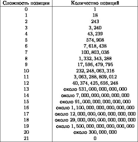 Как собрать кубик Рубика 3х3. Самый простой способ для начинающих Схемы сборки кубика рубик 3 на 3