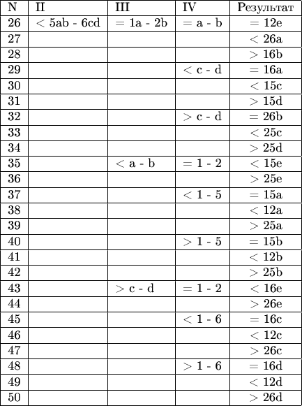 \begin{tabular}{|l|l|l|l|c|} \hline  N & II & III & IV & Результат \\ \hline 26 & < 5ab - 6cd & = 1a - 2b & = a - b & =  12e \\ \hline 27 & & & & <  26a \\ \hline 28 & & & & >  16b \\ \hline 29 & & & < c - d & =  16a \\ \hline 30 & & & & <  15c \\ \hline 31 & & & & >  15d \\ \hline 32 & & & > c - d & =  26b \\ \hline 33 & & & & <  25c \\ \hline 34 & & & & >  25d \\ \hline 35 & & < a - b & = 1  - 2 & <  15e \\ \hline 36 & & & & >  25e \\ \hline 37 & & & < 1 - 5 & =  15a \\ \hline 38 & & & & <  12a \\ \hline 39 & & & & >  25a \\ \hline 40 & & & > 1 - 5 & =  15b \\ \hline 41 & & & & <  12b \\ \hline 42 & & & & >  25b \\ \hline 43 & & > c - d & = 1 - 2 & <  16e \\ \hline 44 & & & & >  26e \\ \hline 45 & & & < 1 - 6 & =  16c \\ \hline 46 & & & & <  12c \\ \hline 47 & & & & >  26c \\ \hline 48 & & & > 1 - 6 & =  16d \\ \hline 49 & & & & <  12d \\ \hline 50 & & & & >  26d \\ \hline \end{tabular}