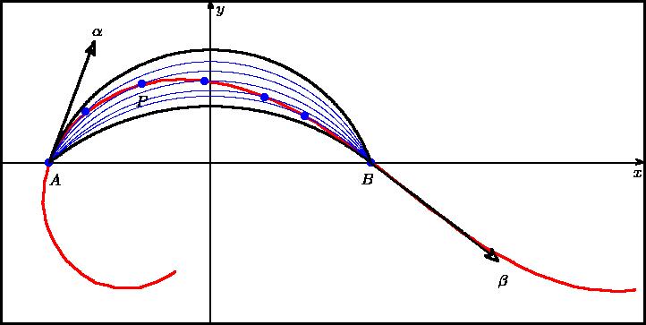 \begin{picture}(400,200) \linethickness{1.1pt}\qbezier(0,0)(200,0)(400,0) \qbezier(400,0)(400,100)(400,200) \qbezier(400,200)(200,200)(0,200) \qbezier(0,200)(0,100)(0,0)  \linethickness{0.6pt} \qbezier(130,196)(129,196)(129,196) \qbezier(129,196)(129,198)(130,200) \qbezier(130,200)(131,198)(132,196) \qbezier(132,196)(131,196)(130,197) \put(134,193){$y$} \linethickness{0.6pt}\qbezier(397,100)(396,101)(395,102) \qbezier(395,102)(398,101)(400,100) \qbezier(400,100)(398,100)(395,99) \qbezier(395,99)(396,100)(397,100) \put(393,91){$x$} \linethickness{0.6pt}\qbezier(130,0)(130,99)(130,197) \qbezier(0,100)(199,100)(397,100)  \linethickness{0.4pt}\qbezier(0,0)(200,0)(400,0) \qbezier(400,0)(400,100)(400,200) \qbezier(400,200)(200,200)(0,200) \qbezier(0,200)(0,100)(0,0) \put(30,86){$A$}\put(224,87){$B$}\color{red}  \linethickness{1.1pt}\qbezier(394,21)(388,20)(381,20) \qbezier(381,20)(375,21)(369,21) \qbezier(369,21)(362,22)(356,23) \qbezier(356,23)(350,25)(344,27) \qbezier(344,27)(338,29)(332,31) \qbezier(332,31)(326,34)(320,37) \qbezier(320,37)(315,40)(309,43) \qbezier(309,43)(303,46)(298,49) \qbezier(298,49)(293,53)(287,56) \qbezier(287,56)(282,60)(277,64) \qbezier(277,64)(272,68)(267,71) \qbezier(267,71)(262,75)(257,79) \qbezier(257,79)(252,83)(247,87) \qbezier(247,87)(242,91)(237,95) \qbezier(237,95)(232,99)(227,103) \qbezier(227,103)(222,107)(217,111) \qbezier(217,111)(211,114)(206,118) \qbezier(206,118)(201,121)(196,125) \qbezier(196,125)(190,128)(185,131) \qbezier(185,131)(179,134)(173,137) \qbezier(173,137)(167,140)(161,142) \qbezier(161,142)(155,144)(149,146) \qbezier(149,146)(143,148)(137,149) \qbezier(137,149)(131,150)(124,151) \qbezier(124,151)(118,151)(112,152) \qbezier(112,152)(105,151)(99,151) \qbezier(99,151)(93,149)(86,148) \qbezier(86,148)(80,146)(74,144) \qbezier(74,144)(69,141)(63,138) \qbezier(63,138)(58,135)(53,131) \qbezier(53,131)(48,127)(43,122) \qbezier(43,122)(40,117)(36,112) \qbezier(36,112)(33,106)(30,100) \qbezier(30,100)(29,94)(27,88) \qbezier(