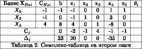 $ \begin{tabular}{|c|c|c|c|c|c|c|c|c|} \hline \text{Базис}\;X_{Bz i}&C_{Bz i}&b& x_{1} & x_{2} &x_{3} &x_{4} &x_{5}&\theta_{i}\\ \hline $X_{5}$&-1&-1&-1&0&0&1&1&{}\\ \hline $X_{2}$&-1&0&-1&1&0&3&0&{}\\ \hline $X_{3}$&4&8&4&0&1&-8&0&{}\\ \hline \multicolumn{2}{|c|}{C_{j}}&0&-2&-1&4&-1&-1&{}\\ \hline \multicolumn{2}{|c|}{\Delta_{j}}&33&20&0&0&-35&0&{}\\ \hline \multicolumn{9}{|c|}{\text{Таблица 2. Симплекс-таблица на втором шаге} }\\ \hline \end{tabular} $