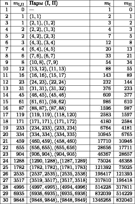 \begin{array}{|r|r|l|r|r|} \hline n & m_{\text{I,II}} & \text{Пары (I, II)} & m_{\text{I}} & m_{\text{II}} \\ \hline 1 & 0 & \text{---} & 1 & 0 \\ \hline 2 & 1 & (1, 1) & 2 & 1 \\ \hline 3 & 1 & (2, 1), (1, 2) & 3 & 2 \\ \hline 4 & 2 & (2, 2), (1, 3) & 4 & 3 \\ \hline 5 & 2 & (4, 2), (2, 3) & 7 & 5 \\ \hline 6 & 3 & (4, 3), (3, 4) & 12 & 8 \\ \hline 7 & 4 & (6, 4), (4, 5) & 20 & 13 \\ \hline 8 & 6 & (7, 6), (6, 7) & 33 & 21 \\ \hline 9 & 8 & (10, 8), (7, 9) & 54 & 34 \\ \hline 10 & 12 & (13, 12), (11, 13) & 88 & 55 \\ \hline 11 & 16 & (16, 16), (15, 17) & 143 & 89 \\ \hline 12 & 23 & (24, 23), (22, 24) & 232 & 144 \\ \hline 13 & 31 & (31, 31), (31, 32) & 376 & 233 \\ \hline 14 & 45 & (46, 45), (45, 46) & 609 & 377 \\ \hline 15 & 61 & (61, 61), (59, 62) & 986 & 610 \\ \hline 16 & 87 & (88, 87), (87, 88) & 1596 & 987 \\ \hline 17 & 119 & (119, 119), (118, 120) & 2583 & 1597 \\ \hline 18 & 171 & (171, 171), (171, 172) & 4180 & 2584 \\ \hline 19 & 233 & (234, 233), (233, 234) & 6764 & 4181 \\ \hline 20 & 334 & (334, 334), (334, 335) & 10945 & 6765 \\ \hline 21 & 459 & (460, 459), (458, 460) & 17710 & 10946 \\ \hline 22 & 655 & (656, 655), (655, 656) & 28656 & 17711 \\ \hline 23 & 904 & (906, 904), (904, 905) & 46367 & 28657 \\ \hline 24 & 1288 & (1290, 1288), (1287, 1289) & 75024 & 46368 \\ \hline 25 & 1782 & (1782, 1782), (1781, 1783) & 121392 & 75025 \\ \hline 26 & 2535 & (2537, 2535), (2535, 2536) & 196417 & 121393 \\ \hline 27 & 3517 & (3519, 3517), (3517, 3518) & 317810 & 196418 \\ \hline 28 & 4995 & (4997, 4995), (4994, 4996) & 514228 & 317811 \\ \hline 29 & 6935 & (6936, 6935), (6935, 6936) & 832039 & 514229 \\ \hline 30 & 9848 & (9848, 9848), (9848, 9849) & 1346268 & 832040 \\ \hline \end{array}