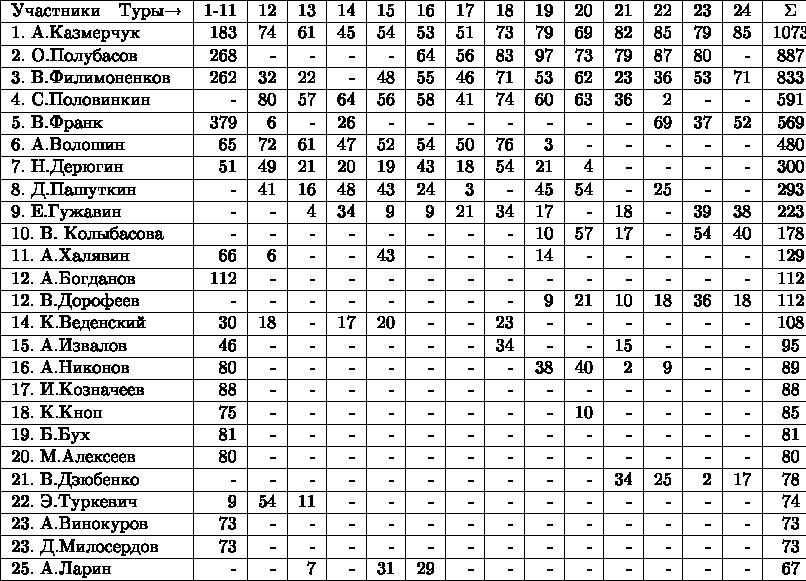 \begin{tabular}{|l|r|r|r|r|r|r|r|r|r|r|r|r|r|r|c|} \hline Участники \ \    Туры$\to$    &1-11&12&13&14&15&16&17&18&19&20&21&22&23&24&\Sigma\\ \hline 1. А.Казмерчук &183&74&61&45&54&53&51&73&79&69&82&85&79&85&1073\\ \hline 2. О.Полубасов &268&-&-&-&-&64&56&83&97&73&79&87&80&-&887\\ \hline 3. В.Филимоненков &262&32&22&-&48&55&46&71&53&62&23&36&53&71&833\\ \hline 4. С.Половинкин &-&80&57&64&56&58&41&74&60&63&36&2&-&-&591\\ \hline 5. В.Франк &379&6&-&26&-&-&-&-&-&-&-&69&37&52&569\\ \hline 6. А.Волошин &65&72&61&47&52&54&50&76&3&-&-&-&-&-&480\\ \hline 7. Н.Дерюгин &51&49&21&20&19&43&18&54&21&4&-&-&-&-&300\\ \hline 8. Д.Пашуткин &-&41&16&48&43&24&3&-&45&54&-&25&-&-&293\\ \hline 9. E.Гужавин &-&-&4&34&9&9&21&34&17&-&18&-&39&38&223\\ \hline 10. В. Колыбасова &-&-&-&-&-&-&-&-&10&57&17&-&54&40&178\\ \hline 11. А.Халявин &66&6&-&-&43&-&-&-&14&-&-&-&-&-&129\\ \hline 12. А.Богданов &112&-&-&-&-&-&-&-&-&-&-&-&-&-&112\\ \hline 12. В.Дорофеев &-&-&-&-&-&-&-&-&9&21&10&18&36&18&112\\ \hline 14. К.Веденский &30&18&-&17&20&-&-&23&-&-&-&-&-&-&108\\ \hline 15. А.Извалов &46&-&-&-&-&-&-&34&-&-&15&-&-&-&95\\ \hline 16. А.Никонов &80&-&-&-&-&-&-&-&38&40&2&9&-&-&89\\ \hline 17. И.Козначеев &88&-&-&-&-&-&-&-&-&-&-&-&-&-&88\\ \hline 18. К.Кноп &75&-&-&-&-&-&-&-&-&10&-&-&-&-&85\\ \hline 19. Б.Бух &81&-&-&-&-&-&-&-&-&-&-&-&-&-&81\\ \hline 20. М.Алексеев &80&-&-&-&-&-&-&-&-&-&-&-&-&-&80\\ \hline 21. В.Дзюбенко &-&-&-&-&-&-&-&-&-&-&34&25&2&17&78\\ \hline 22. Э.Туркевич &9&54&11&-&-&-&-&-&-&-&-&-&-&-&74\\ \hline 23. А.Винокуров &73&-&-&-&-&-&-&-&-&-&-&-&-&-&73\\ \hline 23. Д.Милосердов &73&-&-&-&-&-&-&-&-&-&-&-&-&-&73\\ \hline 25. А.Ларин &-&-&7&-&31&29&-&-&-&-&-&-&-&-&67\\ \hline \end{tabular}