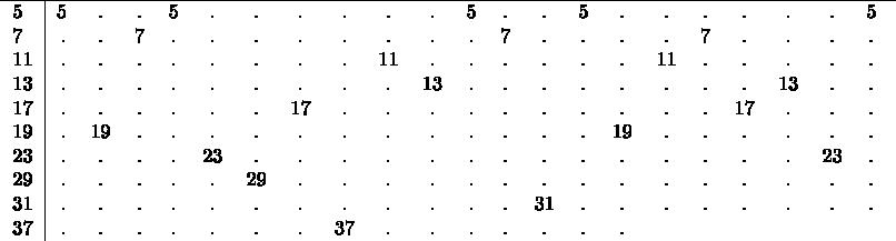 $\begin{tabular}{l|rcccccccccccccccccccccccccc} \hline 5&5&.&.&5&.&.&.&.&.&.&5&.&.&5&.&.&.&.&.&.&5&. \ 7&.&.&7&.&.&.&.&.&.&.&.&7&.&.&.&.&7&.&.&.&.&.&. \ 11&.&.&.&.&.&.&.&.&11&.&.&.&.&.&.&11&.&.&.&.&.&. \ 13&.&.&.&.&.&.&.&.&.&13&.&.&.&.&.&.&.&.&13&.&.&.  \ 17&.&.&.&.&.&.&17&.&.&.&.&.&.&.&.&.&.&17&.&.&.&. \ 19&.&19&.&.&.&.&.&.&.&.&.&.&.&.&19&.&.&.&.&.&.&. \ 23&.&.&.&.&23&.&.&.&.&.&.&.&.&.&.&.&.&.&.&23&.&. \ 29&.&.&.&.&.&29&.&.&.&.&.&.&.&.&.&.&.&.&.&.&.&.&.&. \ 31&.&.&.&.&.&.&.&.&.&.&.&.&31&.&.&.&.&.&.&.&.&. \ 37&.&.&.&.&.&.&.&37&.&.&.&.&.&.&. \ \end{tabular}$
