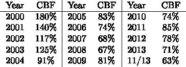 $\begin{tabular}{lc|lc|lc} Year & CBF & Year & CBF & Year & CBF \\ \hline 2000 & 180\% & 2005 & 83\% & 2010 & 74\% \\ 2001 & 140\% & 2006 & 74\% & 2011 & 85\%\\  2002 & 117\% & 2007 & 68\% & 2012 & 78\%\\ 2003 & 125\% & 2008 & 67\% & 2013 & 71\%\\ 2004 & 91\% & 2009 & 81\% & 11/13 & 63\%  \end{tabular}$