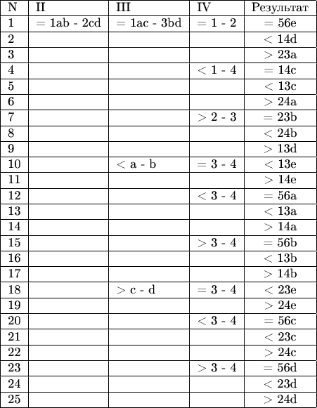 \begin{tabular}{|l|l|l|l|c|} \hline  N & II & III & IV & Результат \\ \hline  1 & = 1ab - 2cd & = 1ac - 3bd & = 1 - 2 & =  56e \\ \hline  2 & & & & <  14d \\ \hline  3 & & & & >  23a \\ \hline  4 & & & < 1 - 4 & =  14c \\ \hline  5 & & & & <  13c \\ \hline  6 & & & & >  24a \\ \hline  7 & & & > 2 - 3 & =  23b \\ \hline  8 & & & & <  24b \\ \hline  9 & & & & >  13d \\ \hline 10 & & < a - b & = 3 - 4 & <  13e \\ \hline 11 & & & & >  14e \\ \hline 12 & & & < 3 - 4 & =  56a \\ \hline 13 & & & & <  13a \\ \hline 14 & & & & >  14a \\ \hline 15 & & & > 3 - 4 & =  56b \\ \hline 16 & & & & <  13b \\ \hline 17 & & & & >  14b \\ \hline 18 & & > c - d & = 3 - 4 & <  23e \\ \hline 19 & & & & >  24e \\ \hline 20 & & & < 3 - 4 & =  56c \\ \hline 21 & & & & <  23c \\ \hline 22 & & & & >  24c \\ \hline 23 & & & > 3 - 4 & =  56d \\ \hline 24 & & & & <  23d \\ \hline 25 & & & & >  24d \\ \hline \end{tabular}