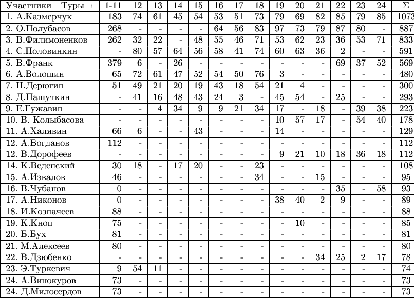 \begin{tabular}{|l|r|r|r|r|r|r|r|r|r|r|r|r|r|r|c|} \hline Участники \ \    Туры$\to$    &1-11&12&13&14&15&16&17&18&19&20&21&22&23&24&\Sigma\\ \hline 1. А.Казмерчук &183&74&61&45&54&53&51&73&79&69&82&85&79&85&1073\\ \hline 2. О.Полубасов &268&-&-&-&-&64&56&83&97&73&79&87&80&-&887\\ \hline 3. В.Филимоненков &262&32&22&-&48&55&46&71&53&62&23&36&53&71&833\\ \hline 4. С.Половинкин &-&80&57&64&56&58&41&74&60&63&36&2&-&-&591\\ \hline 5. В.Франк &379&6&-&26&-&-&-&-&-&-&-&69&37&52&569\\ \hline 6. А.Волошин &65&72&61&47&52&54&50&76&3&-&-&-&-&-&480\\ \hline 7. Н.Дерюгин &51&49&21&20&19&43&18&54&21&4&-&-&-&-&300\\ \hline 8. Д.Пашуткин &-&41&16&48&43&24&3&-&45&54&-&25&-&-&293\\ \hline 9. E.Гужавин &-&-&4&34&9&9&21&34&17&-&18&-&39&38&223\\ \hline 10. В. Колыбасова &-&-&-&-&-&-&-&-&10&57&17&-&54&40&178\\ \hline 11. А.Халявин &66&6&-&-&43&-&-&-&14&-&-&-&-&-&129\\ \hline 12. А.Богданов &112&-&-&-&-&-&-&-&-&-&-&-&-&-&112\\ \hline 12. В.Дорофеев &-&-&-&-&-&-&-&-&9&21&10&18&36&18&112\\ \hline 14. К.Веденский &30&18&-&17&20&-&-&23&-&-&-&-&-&-&108\\ \hline 15. А.Извалов &46&-&-&-&-&-&-&34&-&-&15&-&-&-&95\\ \hline 16. В.Чубанов &0&-&-&-&-&-&-&-&-&-&-&35&-&58&93\\ \hline 17. А.Никонов &0&-&-&-&-&-&-&-&38&40&2&9&-&-&89\\ \hline 18. И.Козначеев &88&-&-&-&-&-&-&-&-&-&-&-&-&-&88\\ \hline 19. К.Кноп &75&-&-&-&-&-&-&-&-&10&-&-&-&-&85\\ \hline 20. Б.Бух &81&-&-&-&-&-&-&-&-&-&-&-&-&-&81\\ \hline 21. М.Алексеев &80&-&-&-&-&-&-&-&-&-&-&-&-&-&80\\ \hline 22. В.Дзюбенко &-&-&-&-&-&-&-&-&-&-&34&25&2&17&78\\ \hline 23. Э.Туркевич &9&54&11&-&-&-&-&-&-&-&-&-&-&-&74\\ \hline 24. А.Винокуров &73&-&-&-&-&-&-&-&-&-&-&-&-&-&73\\ \hline 24. Д.Милосердов &73&-&-&-&-&-&-&-&-&-&-&-&-&-&73\\ \hline \end{tabular}