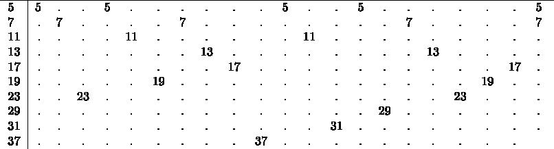 $\begin{tabular}{l|rcccccccccccccccccccccccccc} \hline 5&5&.&.&5&.&.&.&.&.&.&5&.&.&5&.&.&.&.&.&.&5&. \ 7&.&7&.&.&.&.&7&.&.&.&.&.&.&.&.&7&.&.&.&.&7&. \ 11&.&.&.&.&11&.&.&.&.&.&.&11&.&.&.&.&.&.&.&.&.&. \ 13&.&.&.&.&.&.&.&13&.&.&.&.&.&.&.&.&13&.&.&.&.&.  \ 17&.&.&.&.&.&.&.&.&17&.&.&.&.&.&.&.&.&.&.&17&.&.&.&. \ 19&.&.&.&.&.&19&.&.&.&.&.&.&.&.&.&.&.&.&19&.&.&. \ 23&.&.&23&.&.&.&.&.&.&.&.&.&.&.&.&.&.&23&.&.&.&. \ 29&.&.&.&.&.&.&.&.&.&.&.&.&.&.&29&.&.&.&.&.&.&.&.&. \ 31&.&.&.&.&.&.&.&.&.&.&.&.&31&.&.&.&.&.&.&.&.&. \ 37&.&.&.&.&.&.&.&.&.&37&.&.&.&.&.&.&.&.&.&. \ \end{tabular}$