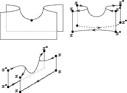 "$$\shorthandoff{""} \begin{tabular}{ccc}     {\begin{xy}         (20,2)*{}=""RU""; (16,-3)*{}=""RD"";          (-16,2)*{}=""LU""; (-20,-3)*{}=""LD"";          ""RU"";""RD"" **\crv{(4,2) & (4,-1)};          ""LD"";""LU"" **\crv{(-4,-2) & (-4,1)};          (7.5,0)*{}=""x1""; (-7.5,0)*{}=""x2"";          ""x1""; ""x2"" **\crv{(7,-10) & (-7,-10)};          (16,-20)*{}=""RDD""; (-20,-20)*{}=""LDD"";          (20,-15)*{}=""RUD""; (-16,-15)*{}=""LUD"";          (-16,-2.5)*{}=""A""; (16,-15)*{}=""B"";          ""RD""; ""RDD"" **\dir{-};          ""LD""; ""LDD"" **\dir{-};          ""A""; ""LUD"" **\dir{.};          ""RDD""; ""LDD"" **\dir{-};          ""RU""; ""RUD"" **\dir{-};          ""LU""; ""A"" **\dir{-};          ""B""; ""RUD"" **\dir{-};          ""B""; ""LUD"" **\dir{.};          (0,-8)*{\bullet};      \end{xy}}  &      {\begin{xy}         0;/r.18pc/:          (20,2)*{\bullet}=""RU""+(1,3)*{x^{\ast}};          (16,-3)*{\bullet}=""RD""+(2.5,2)*{x^{\ast}};          (-16,2)*{\bullet}=""LU""+(-1,2)*{x};          (-20,-3)*{\bullet}=""LD""+(-1,2)*{x};          ""RU"";""RD"" **\crv{(4,2) & (4,-1)}; ?(.1)*\dir{<}; ?(.85)*\dir{<};          ""LD"";""LU"" **\crv{(-4,-2) & (-4,1)};          ?(.08)*\dir{<}; ?(.85)*\dir{<};          (7.5,0)*{}=""x1""; (-7.5,0)*{}=""x2"";          ""x1""; ""x2"" **\crv{(7,-10) & (-7,-10)};          (16,-20)*{\bullet}=""RDD""+(2.5,-1)*{x^{\ast}};          (-20,-20)*{\bullet}=""LDD""+(-1,-3)*{x};          (20,-12.5)*{\bullet}=""RUD""+(3.5,1)*{x^{\ast}};          (-16,-15)*{\bullet}=""LUD"";          (-16,-2.5)*{}=""A""; (16.1,-14.9)*{}=""B"";          ""RD""; ""RDD"" **\dir{-};          ""LD""; ""LDD"" **\dir{-};          ""A""; ""LUD"" **\dir{.};          ""RDD""; ""LDD"" **\crv{(0,-17)}; ?(.57)*\dir{>};          ""RU""; ""RUD"" **\dir{-};          ""LU""; ""A"" **\dir{-};          ""B""; ""RUD"" **\crv{(18,-14.15)};          ""B""; ""LUD"" **\crv{~*=<4pt>{.}(0,-18)}; ?(.4)*\dir{<};      \end{xy}} \\&\\     {\begin{xy}         0;/r.18pc/:          (-10,-12)*{\bullet}=""A""+(-3,1)*{x};          (-20,-6)*{\bullet}=""B""+(-3,1)*{x^{\ast}};          (10,10)*{\bullet}=""a""+(1,3)*{x^{\ast}}; "