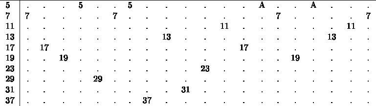 $\begin{tabular}{l|rcccccccccccccccccccccccccc} \hline 5&.&.&.&5&.&.&5&.&.&.&.&.&.&A&.&.&A&.&.&. \\ 7&7&.&.&.&.&7&.&.&.&.&.&.&.&.&7&.&.&.&.&7 \\ 11&.&.&.&.&.&.&.&.&.&.&.&11&.&.&.&.&.&.&11&. \\ 13&.&.&.&.&.&.&.&.&13&.&.&.&.&.&.&.&.&13&.&.  \\ 17&.&17&.&.&.&.&.&.&.&.&.&.&17&.&.&.&.&.&.&. \\ 19&.&.&19&.&.&.&.&.&.&.&.&.&.&.&.&19&.&.&.&. \\ 23&.&.&.&.&.&.&.&.&.&.&23&.&.&.&.&.&.&.&.&. \\ 29&.&.&.&.&29&.&.&.&.&.&.&.&.&.&.&.&.&.&.&. \\ 31&.&.&.&.&.&.&.&.&.&31&.&.&.&.&.&.&.&.&.&. \\ 37&.&.&.&.&.&.&.&37&.&.&.&.&.&.&.&.&.&.&.&. \\ \end{tabular}$