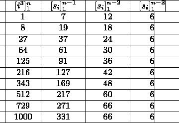$ \begin{array}{*{20}c} \hline   \vline &  {[i^3 ]_1^n } &\vline &  {[s_i ]_1^{n - 1} } &\vline &  {[s_i ]_1^{n - 2} } &\vline &  {[s_i ]_1^{n - 3} } \vline &  \\ \hline   \vline &  1 &\vline &  {\rm{7}} &\vline &  {{\rm{12}}} &\vline &  {\rm{6}} \vline &  \\ \hline   \vline &  8 &\vline &  {{\rm{19}}} &\vline &  {{\rm{18}}} &\vline &  {\rm{6}} \vline &  \\ \hline   \vline &  {27} &\vline &  {{\rm{37}}} &\vline &  {{\rm{24}}} &\vline &  {\rm{6}} \vline &  \\ \hline   \vline &  {{\rm{64}}} &\vline &  {{\rm{61}}} &\vline &  {{\rm{3}}0} &\vline &  {\rm{6}} \vline &  \\ \hline   \vline &  {{\rm{125}}} &\vline &  {{\rm{91}}} &\vline &  {{\rm{36}}} &\vline &  {\rm{6}} \vline &  \\ \hline   \vline &  {{\rm{216}}} &\vline &  {{\rm{127}}} &\vline &  {{\rm{42}}} &\vline &  {\rm{6}} \vline &  \\ \hline   \vline &  {{\rm{343}}} &\vline &  {{\rm{169}}} &\vline &  {{\rm{48}}} &\vline &  {\rm{6}} \vline &  \\ \hline   \vline &  {{\rm{512}}} &\vline &  {{\rm{217}}} &\vline &  {{\rm{6}}0} &\vline &  {\rm{6}} \vline &  \\ \hline   \vline &  {{\rm{729}}} &\vline &  {{\rm{271}}} &\vline &  {{\rm{66}}} &\vline &  {\rm{6}} \vline &  \\ \hline   \vline &  {{\rm{1}}000} &\vline &  {{\rm{331}}} &\vline &  {{\rm{66}}} &\vline &  {\rm{6}} \vline &  \\ \hline \end{array}$