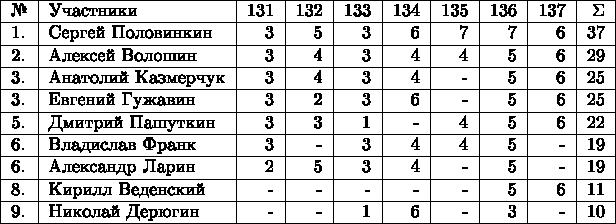 $\begin{tabular}{|l|l|r|r|r|r|r|r|r|r|r|} \hline №& Участники& 131 & 132 & 133 & 134 & 135 & 136 & 137 & \Sigma \\  \hline 1.& Сергей Половинкин  & 3 & 5 & 3 & 6 & 7 & 7 & 6 & 37 \\  \hline 2.& Алексей Волошин  & 3 & 4 & 3 &  4 & 4 & 5 & 6 & 29 \\  \hline 3.& Анатолий Казмерчук  & 3 & 4 & 3 & 4 & - & 5 & 6 & 25 \\  \hline 3.& Евгений Гужавин  & 3 & 2 & 3 & 6 & - & 5 & 6 & 25 \\  \hline 5.& Дмитрий Пашуткин  & 3 & 3 & 1 & - & 4 & 5 & 6 & 22 \\  \hline 6.& Владислав Франк  & 3 & - & 3 & 4 & 4 & 5 & - & 19 \\  \hline 6.& Александр Ларин  & 2 & 5 & 3 & 4 & - & 5 & - & 19 \\  \hline 8.& Кирилл Веденский  & - & - & - & - & - & 5 & 6 & 11 \\  \hline 9.& Николай Дерюгин  & - & - & 1 & 6 & - & 3 & - & 10 \\  \hline \end{tabular}$