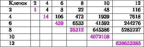 \begin{tabular}{|l|r|r|r|r|r|r|r|r|r|c|} \hline \quad Клеток  & 2 & 4 & 6 & 8 & 10 & 12\\ \hline \quad 2 & \textcolor{magenta}{1} & 4 & 8 & 22 & 48 & 116\\ \hline \quad 4 &   & \textcolor{magenta}{14} & 106 & 473& 1939 & 7618\\ \hline \quad 6 &   &  & \textcolor{magenta}{459}& 6533 & 41592 & 244276\\ \hline \quad 8 &   &  &  & \textcolor{magenta}{35312} & 645386 & 5285227\\ \hline \quad 10 &   &  &  &  & \textcolor{magenta}{4072108} & \\ \hline \quad 12 &   &  &  &  &  & \textcolor{magenta}{638653285}\\ \hline \end{tabular}