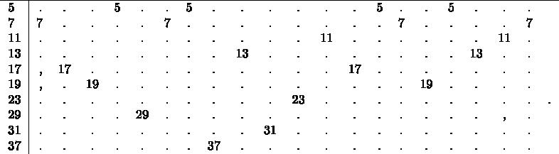 $\begin{tabular}{l|rcccccccccccccccccccccccccc} \hline 5&.&.&.&5&.&.&5&.&.&.&.&.&.&5&.&.&5&.&.&. \ 7&7&.&.&.&.&7&.&.&.&.&.&.&.&.&7&.&.&.&.&7 \ 11&.&.&.&.&.&.&.&.&.&.&.&11&.&.&.&.&.&.&11&. \ 13&.&.&.&.&.&.&.&.&13&.&.&.&.&.&.&.&.&13&.&.  \ 17&,&17&.&.&.&.&.&.&.&.&.&.&17&.&.&.&.&.&.&. \ 19&,&.&19&.&.&.&.&.&.&.&.&.&.&.&.&19&.&.&.&. \ 23&.&.&.&.&.&.&.&.&.&.&23&.&.&.&.&.&.&.&.&.&. \ 29&.&.&.&.&29&.&.&.&.&.&.&.&.&.&.&.&.&.&,&. \ 31&.&.&.&.&.&.&.&.&.&31&.&.&.&.&.&.&.&.&.&. \ 37&.&.&.&.&.&.&.&37&.&.&.&.&.&.&.&.&.&.&.&. \ \end{tabular}$